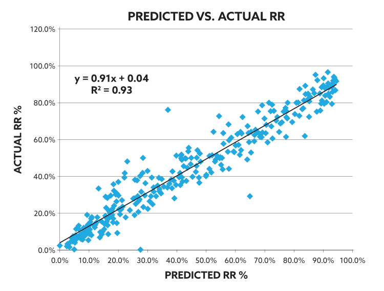 Predicted Response Rate Chart